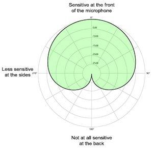 The Cardioid polar pattern